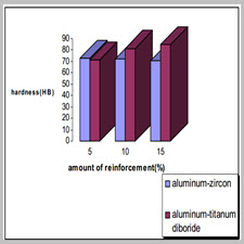 Hardness and tensile strength of zircon particles and TiB2 reinforced[taliem.ir]