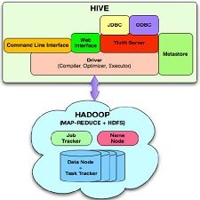 hive-system-architecture
