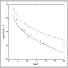 Hydrophobic attraction forces in asymmetric aqueous films[taliem.ir]