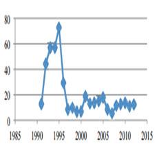 Impact of regulatory framework and environmental factors on[taliem.ir]