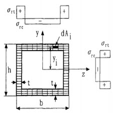 Inelastic large deflection analysis of structural steel members under cyclic loading