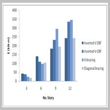Influence of the Type of Bracing System on Dynamic Response of Steel Frames