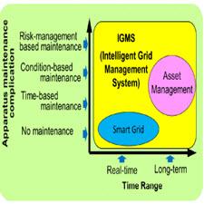 Integration of Asset Management and Smart Grid with Intelligent Grid Management System