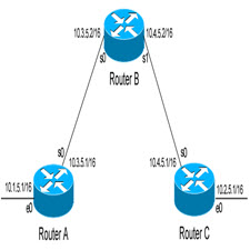 Interior-Gateway-Routing-Protocol.[taliem.ir]
