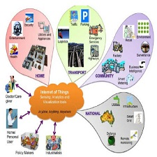 internet_things_schematic_showing