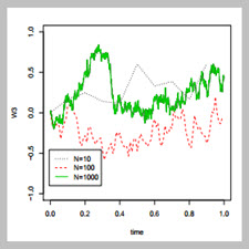 Introduction to Numerical Simulation of Stochastic[taliem.ir]