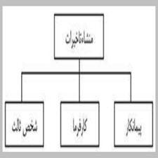 بررسي و مطالعات موردي علل عمده تاخيرات پروژه هاي عمراني استان سمنان