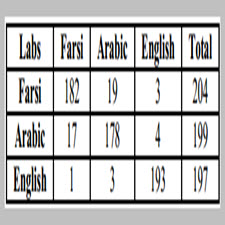 Language Discrimination and Font[taliem.ir]