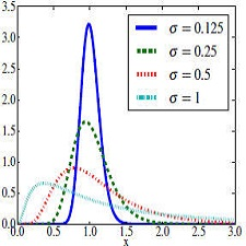 log_normal_distributions