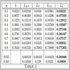 Maximum Second Order Entropy Lorenz Curve