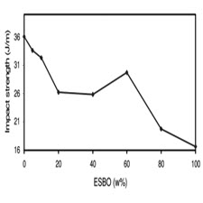 Mechanical and Thermal Properties of the[taliem.ir]