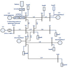 Microgrid operation and management using probabilistic reconfiguration and unit commitment