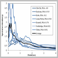 Near-source ground motions effect on seismic reliability of[taliem.ir]