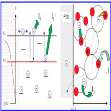 Numerical Simulation of the Current-Voltage Curve in Dye-Sensitized Solar Cells[taliem.ir]