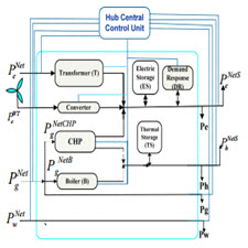 Optimal planning and scheduling of energy hub in presence of wind[taliem.ir]