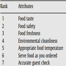 Perceptions of Chinese restaurants in the U.S.[taliem.ir]