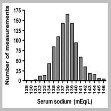 Performance Characteristics of a Sliding-Scale Hypertonic Saline[taliem.ir]