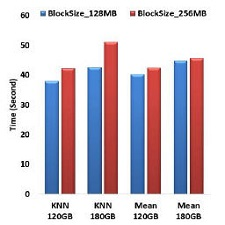 Performance of KNN and Mean on Hadoop