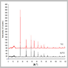 Photodegradation of Aromatic Amines by Ag-TiO2 Photocatalyst[taliem.ir]