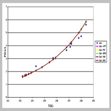 Prediction of Gas Hydrate Dissociation Point by Using Different[taliem.ir]
