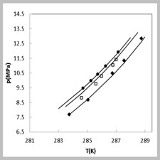 Prediction of methane hydrate equilibrium pressurs in the[taliem.ir]