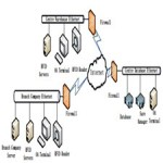 RFID Network and Its Application in Management[taliem.ir]