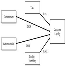 Relationship marketing and[taliem.ir]