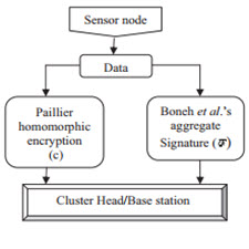 Secured data aggregation in wireless sensor networks