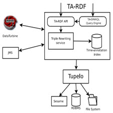 Semantic Management of Streaming Data[taliem.ir]