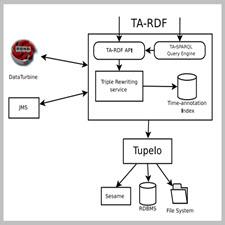 Semantic Management of Streaming Data[taliem.ir]