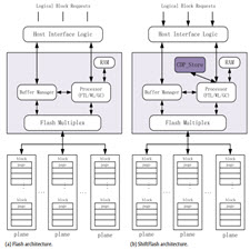 ShiftFlash Make flash-based storage more resilient and robust]taliem.ir]
