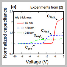 Simulation of OLEDs with a polar electron transport layer[taliem.ir]