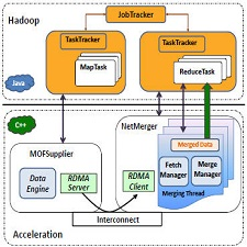 software_architecture_hadoopa