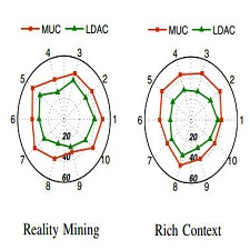 Spherical MUC vs. LDAC in terms of perplexity