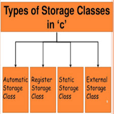 Storage Class Specifiers in Programming