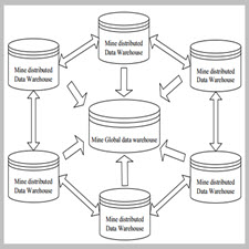 Study on Methods of Building Data Warehouse for Multi-Mine Group[taliem.ir]