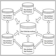 Study on Methods of Building Data Warehouse for Multi-Mine Group[taliem.ir]