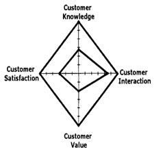 Survey analyze customer relationship management using[taliem.ir]