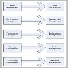 System of Systems Management A Network Management[taliem.ir]