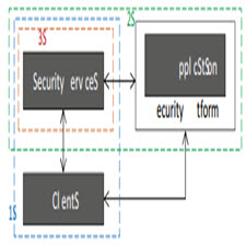 TOSSMA: A Tenant-Oriented SaaS Security Management Architecture