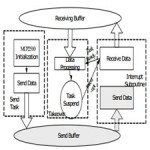 The Application of Embedded System on Shipping Monitoring and Control[taliem.ir]
