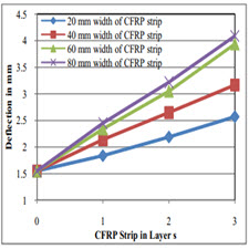 The Effect of Addition of Carbon Fibers on Mechanical Properties of High Strength Concrete