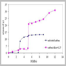 The Effective Parameters of Hydrate Formation in the Presence of Porous Media[taliem.ir]