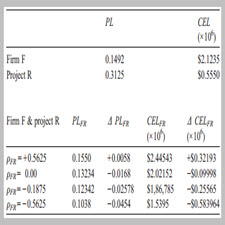 The downside risk of project portfolios The impact of capital[taliem.ir]