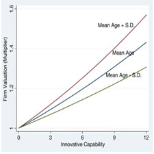 The-dynamic-impact-of-innovative-capability-.[taliem.ir]