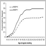 The effects of maternal smoking during pregnancy on offspring outcomes[taliem.ir]