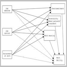 The role of job alienation in work ability[taliem.ir]