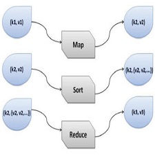 The_functionality_mappers_reducers