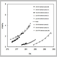 Thermodynamic Model for Prediction of Phase Equilibria of Gas[taliem.ir]