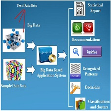 Types_Big_Data_Application_Systems